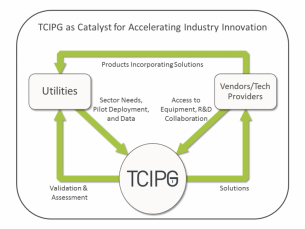Flowchart of catalyst for accelerating industry innovation